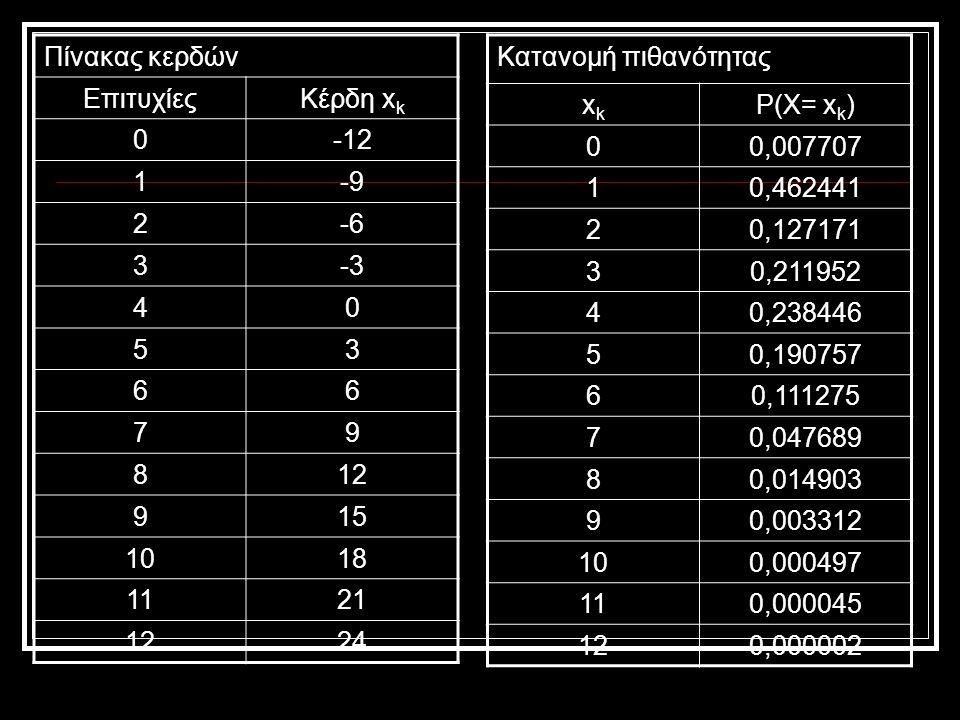 Πίνακας κερδών ΕπιτυχίεςΚέρδη x k 0-12 1-9 2-6 3-3 40 53 66 79 812 915 1018 1121 1224 Κατανομή πιθανότητας xkxk Ρ(Χ= x k ) 00,007707 10,462441 20,127171 30,211952 40,238446 50,190757 60,111275 70,047689 80,014903 90,003312 100,000497 110,000045 120,000002