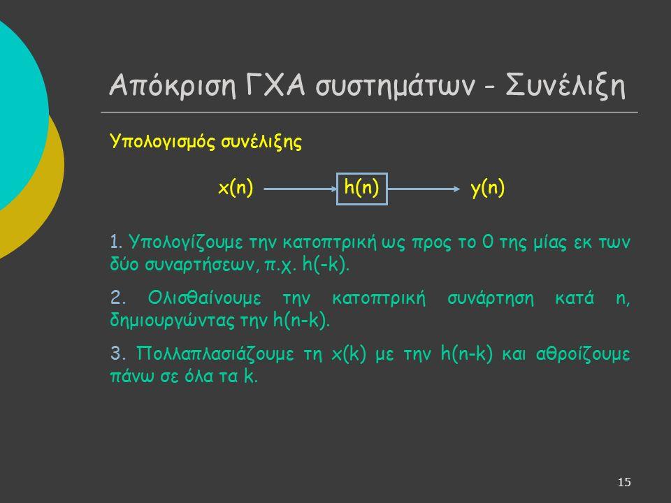 15 Υπολογισμός συνέλιξης 1.