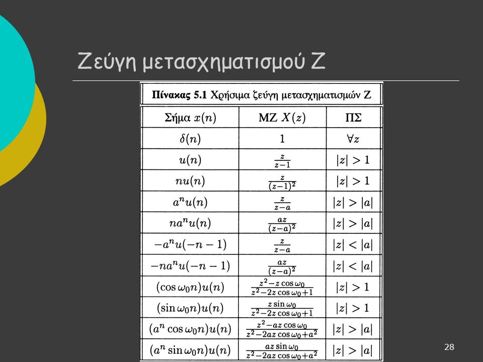 28 Ζεύγη μετασχηματισμού Ζ