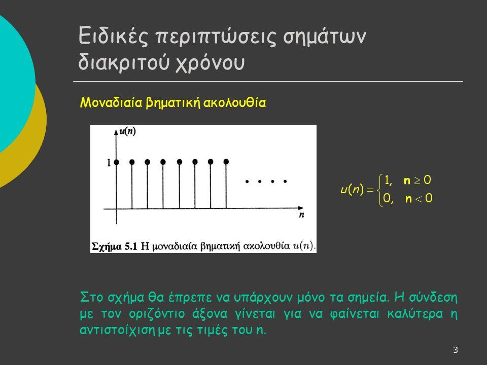 3 Μοναδιαία βηματική ακολουθία Στο σχήμα θα έπρεπε να υπάρχουν μόνο τα σημεία.