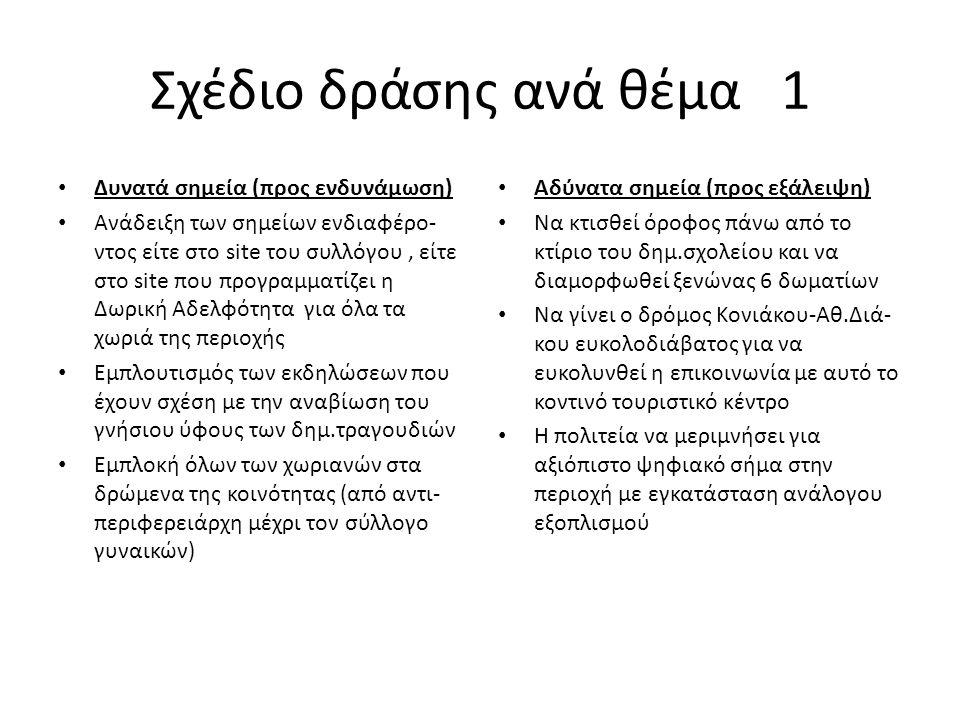 Σχέδιο δράσης ανά θέμα 1 Δυνατά σημεία (προς ενδυνάμωση) Ανάδειξη των σημείων ενδιαφέρο- ντος είτε στο site του συλλόγου, είτε στο site που προγραμματίζει η Δωρική Αδελφότητα για όλα τα χωριά της περιοχής Εμπλουτισμός των εκδηλώσεων που έχουν σχέση με την αναβίωση του γνήσιου ύφους των δημ.τραγουδιών Εμπλοκή όλων των χωριανών στα δρώμενα της κοινότητας (από αντι- περιφερειάρχη μέχρι τον σύλλογο γυναικών) Αδύνατα σημεία (προς εξάλειψη) Να κτισθεί όροφος πάνω από το κτίριο του δημ.σχολείου και να διαμορφωθεί ξενώνας 6 δωματίων Να γίνει ο δρόμος Κονιάκου-Αθ.Διά- κου ευκολοδιάβατος για να ευκολυνθεί η επικοινωνία με αυτό το κοντινό τουριστικό κέντρο Η πολιτεία να μεριμνήσει για αξιόπιστο ψηφιακό σήμα στην περιοχή με εγκατάσταση ανάλογου εξοπλισμού