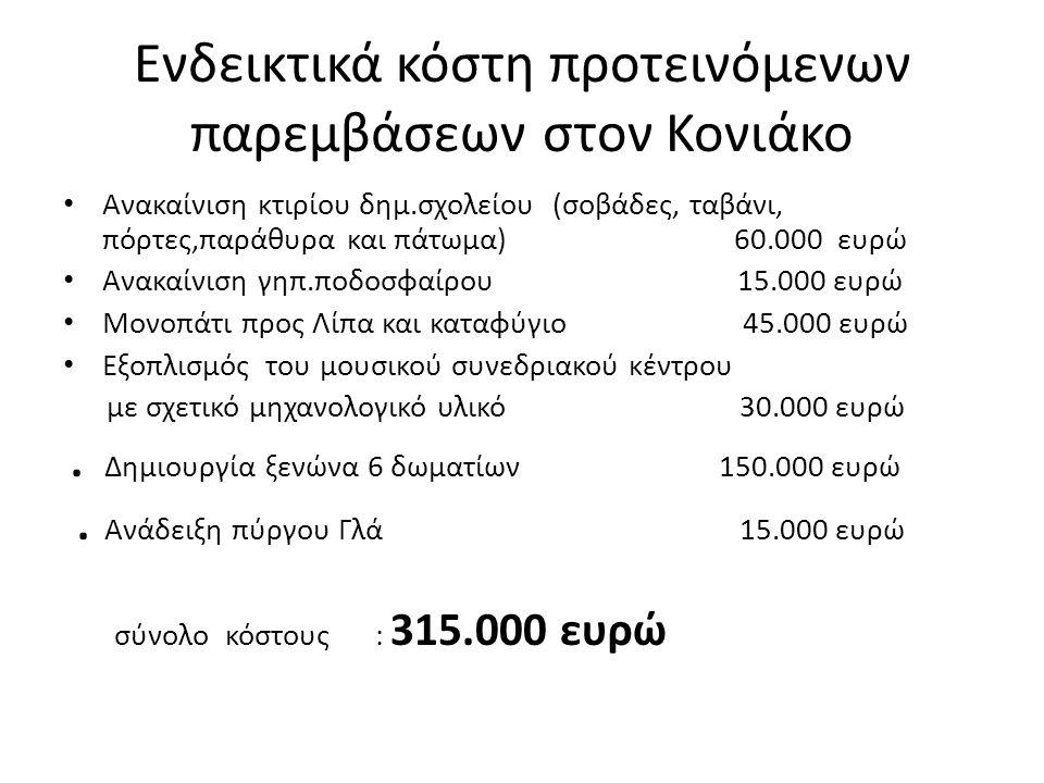 Ενδεικτικά κόστη προτεινόμενων παρεμβάσεων στον Κονιάκο Ανακαίνιση κτιρίου δημ.σχολείου (σοβάδες, ταβάνι, πόρτες,παράθυρα και πάτωμα) 60.000 ευρώ Ανακαίνιση γηπ.ποδοσφαίρου 15.000 ευρώ Μονοπάτι προς Λίπα και καταφύγιο 45.000 ευρώ Εξοπλισμός του μουσικού συνεδριακού κέντρου με σχετικό μηχανολογικό υλικό 30.000 ευρώ.
