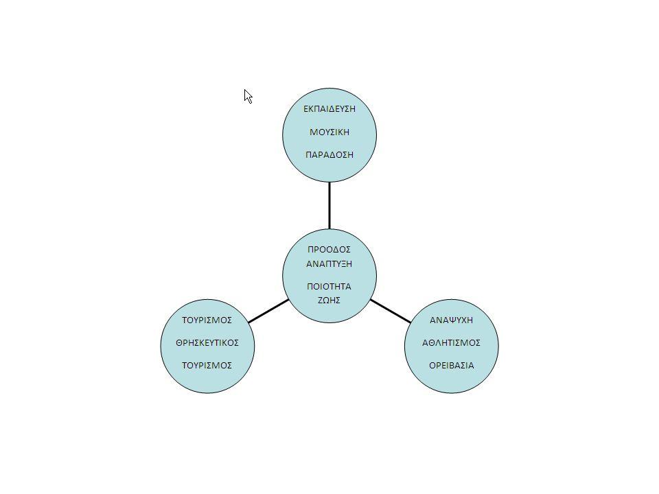 Σχέδιο δράσης ανά θέμα 2 Ευκαιρίες (για ανάπτυξη) Πλήρης και έγκαιρη εκμετάλλευ- ση των ευρωπ.προγραμμάτων τύπου ΕΣΠΑ.
