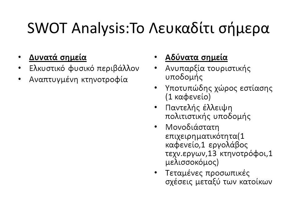 SWOT Analysis:Το Λευκαδίτι σήμερα Δυνατά σημεία Ελκυστικό φυσικό περιβάλλον Αναπτυγμένη κτηνοτροφία Αδύνατα σημεία Ανυπαρξία τουριστικής υποδομής Υποτυπώδης χώρος εστίασης (1 καφενείο) Παντελής έλλειψη πολιτιστικής υποδομής Μονοδιάστατη επιχειρηματικότητα(1 καφενείο,1 εργολάβος τεχν.εργων,13 κτηνοτρόφοι,1 μελισσοκόμος) Τεταμένες προσωπικές σχέσεις μεταξύ των κατοίκων