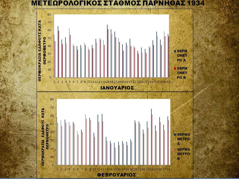 ΜΕΤΕΩΡΟΛΟΓΙΚΟΣ ΣΤΑΘΜΟΣ ΠΑΡΝΗΘΑΣ 1934