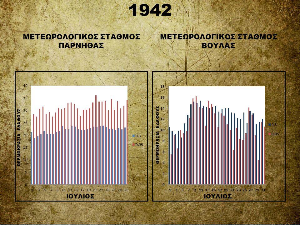 1942 ΜΕΤΕΩΡΟΛΟΓΙΚΟΣ ΣΤΑΘΜΟΣ ΠΑΡΝΗΘΑΣ ΜΕΤΕΩΡΟΛΟΓΙΚΟΣ ΣΤΑΘΜΟΣ ΒΟΥΛΑΣ