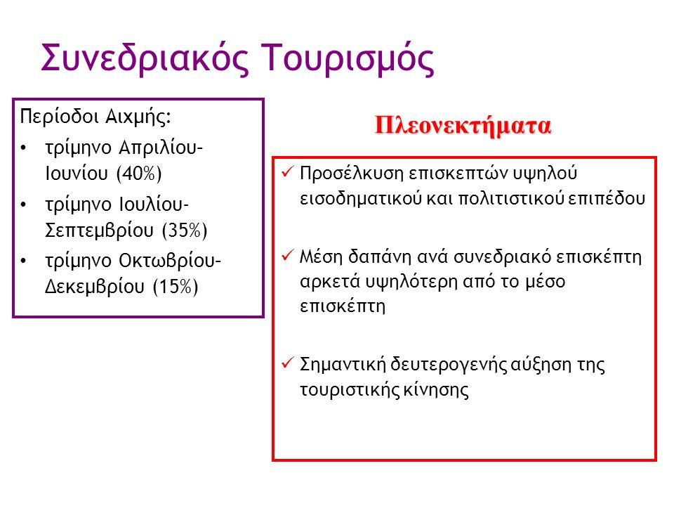 Συνεδριακός Τουρισμός Περίοδοι Αιχμής: τρίμηνο Απριλίου– Ιουνίου (40%) τρίμηνο Ιουλίου- Σεπτεμβρίου (35%) τρίμηνο Οκτωβρίου– Δεκεμβρίου (15%) Προσέλκυση επισκεπτών υψηλού εισοδηματικού και πολιτιστικού επιπέδου Μέση δαπάνη ανά συνεδριακό επισκέπτη αρκετά υψηλότερη από το μέσο επισκέπτη Σημαντική δευτερογενής αύξηση της τουριστικής κίνησης Πλεονεκτήματα