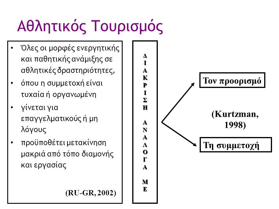 Αθλητικός Τουρισμός Όλες οι μορφές ενεργητικής και παθητικής ανάμιξης σε αθλητικές δραστηριότητες, όπου η συμμετοχή είναι τυχαία ή οργανωμένη γίνεται για επαγγελματικούς ή μη λόγους προϋποθέτει μετακίνηση μακριά από τόπο διαμονής και εργασίας (Kurtzman, 1998) (RU-GR, 2002) Τη συμμετοχή Τον προορισμό ΔΙΑΚΡΙΣΗΑΝΑΛΟΓΑΜΕ