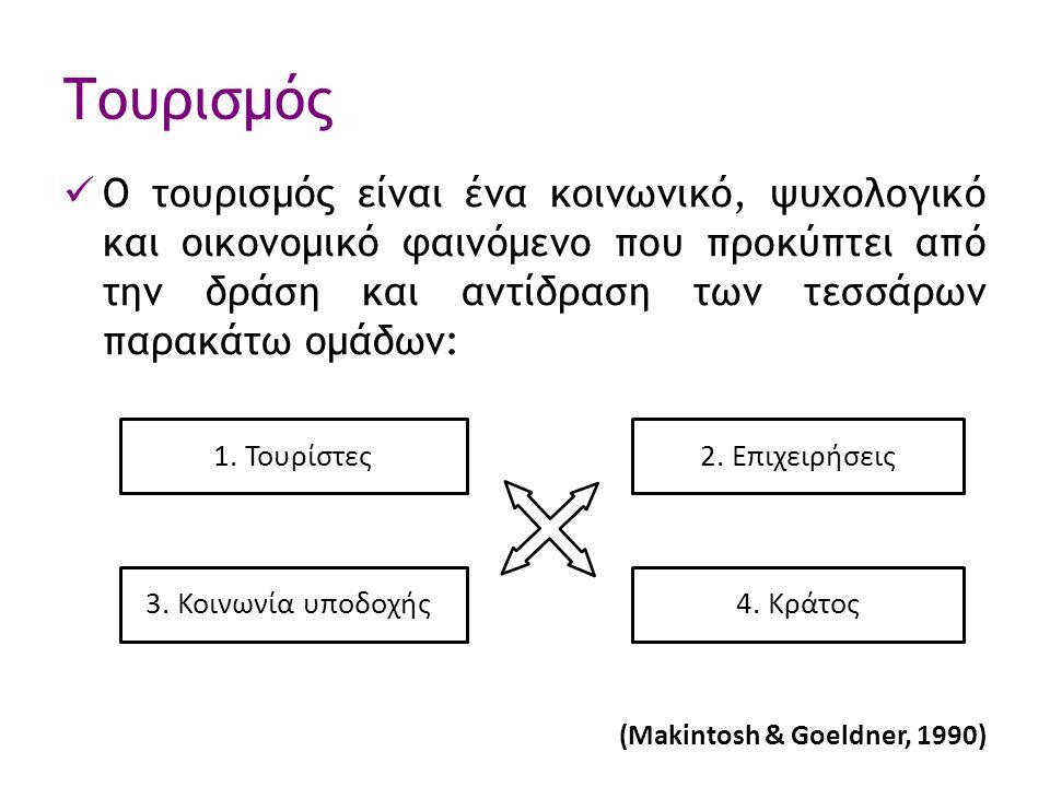 ΒΙΒΛΙΟΓΡΑΦΙΑ McIntosh R., Goeldner C.(1990).
