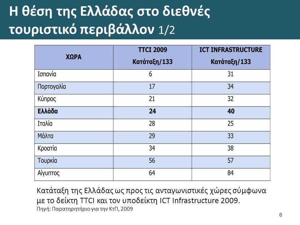 Η θέση της Ελλάδας στο διεθνές τουριστικό περιβάλλον 1/2 6 Κατάταξη της Ελλάδας ως προς τις ανταγωνιστικές χώρες σύμφωνα με το δείκτη ΤΤCI και τον υποδείκτη ICT Infrastructure 2009.