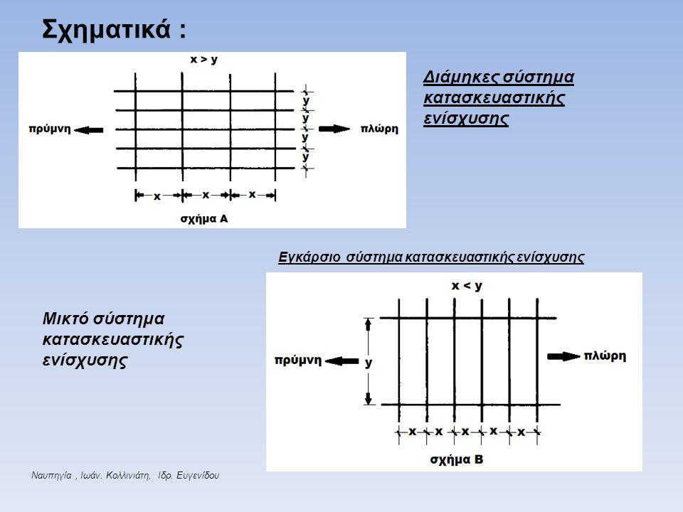Σχηματικά : Διάμηκες σύστημα κατασκευαστικής ενίσχυσης Εγκάρσιο σύστημα κατασκευαστικής ενίσχυσης Ναυπηγία, Ιωάν. Κολλινιάτη, Ιδρ. Ευγενίδου Μικτό σύσ