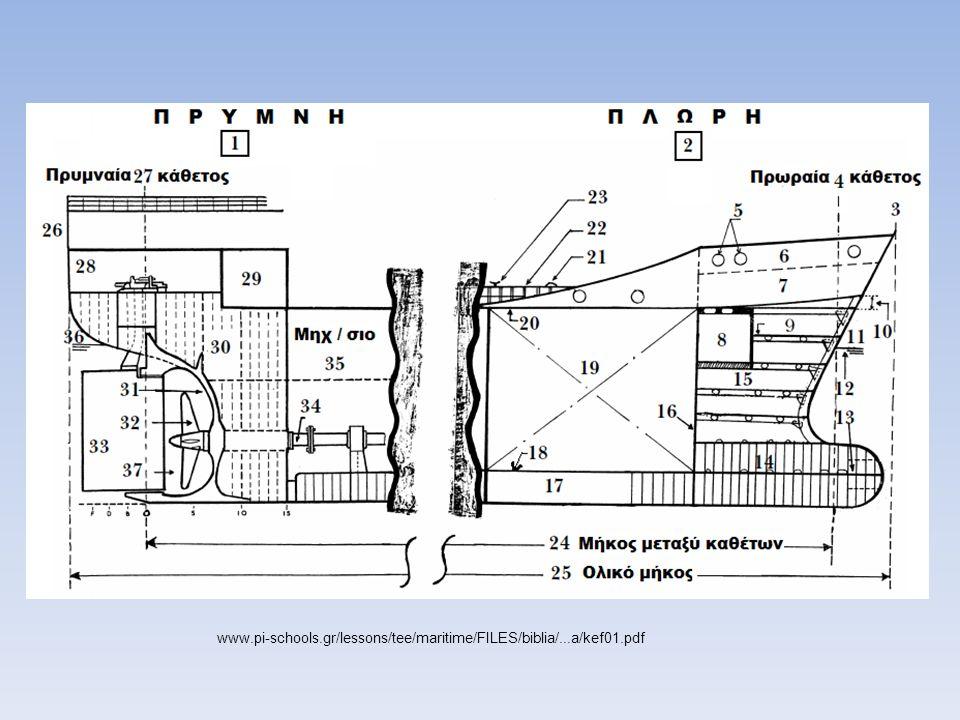 Κατασκευαστικά χαρακτηριστικά ενισχυτικού -Ύψος κορμού -Πάχος κορμού -Ροπή αντίστασης (διατομής που περιλαμβάνει την τομή του ενισχυτικού και το συνεργαζόμενο έλασμα).