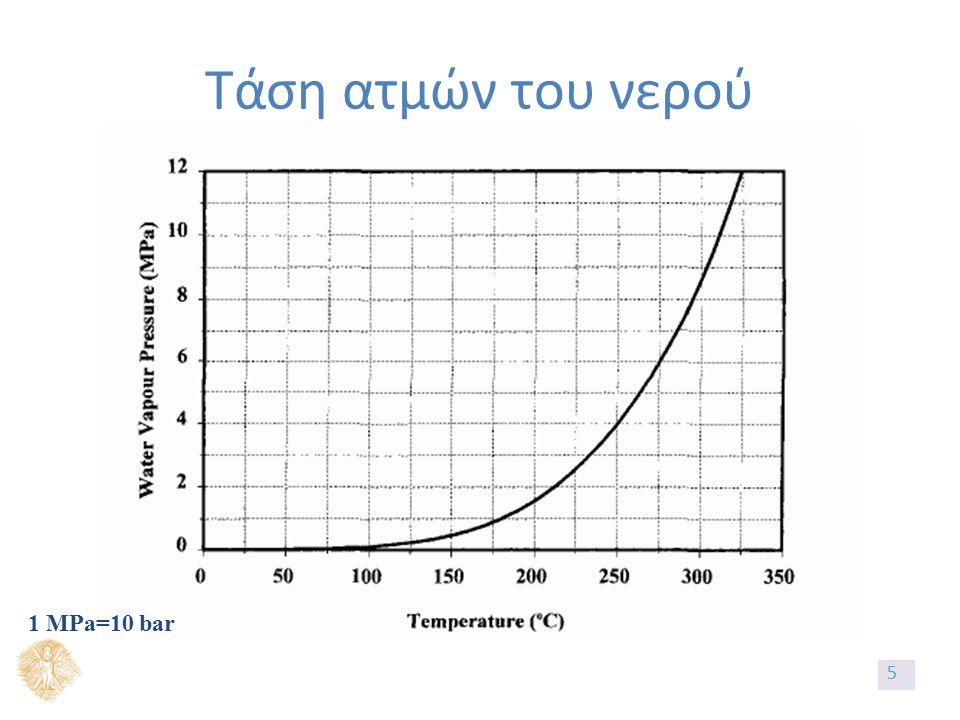 Τάση ατμών του νερού 1 MPa=10 bar 5