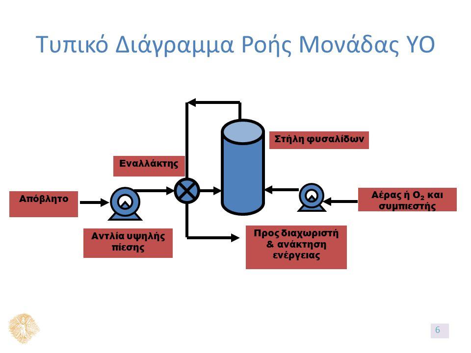 Απαιτούμενος εξοπλισμός αντλία υψηλής πίεσης για την τροφοδοσία του αποβλήτου, εναλλάκτης θερμότητας, συμπιεστής και αντιδραστήρας 37