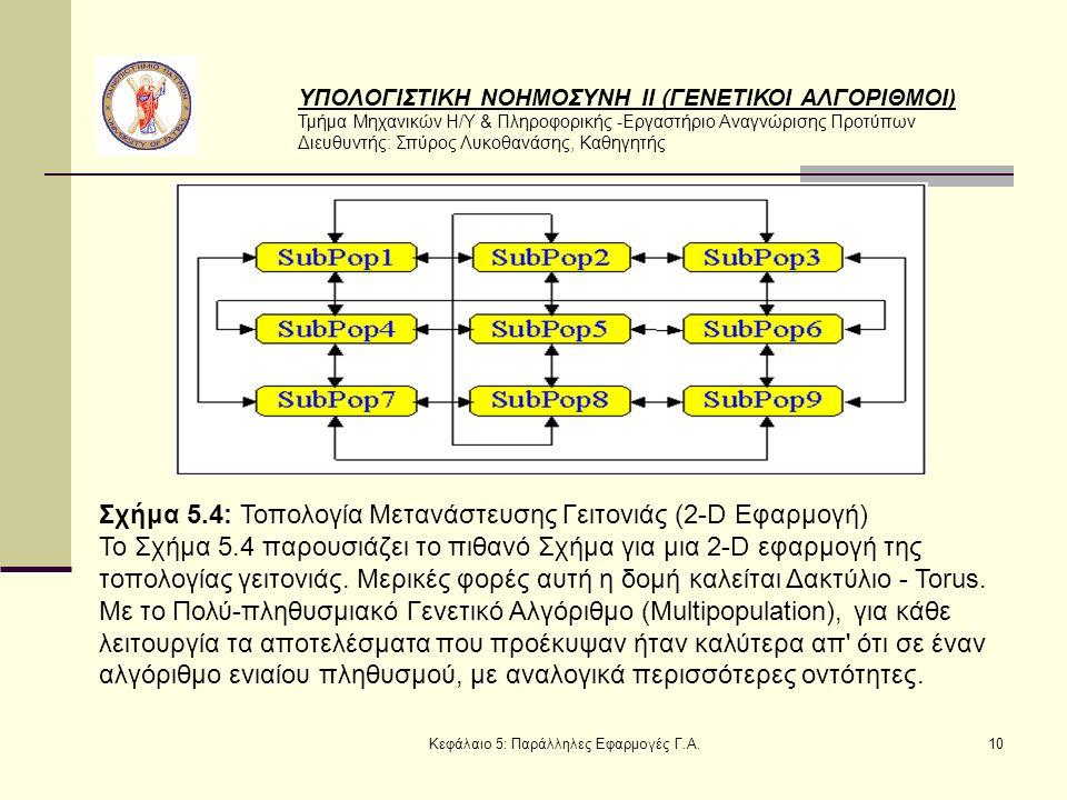 ΥΠΟΛΟΓΙΣΤΙΚΗ ΝΟΗΜΟΣΥΝΗ ΙΙ (ΓΕΝΕΤΙΚΟΙ ΑΛΓΟΡΙΘΜΟΙ) Τμήμα Μηχανικών Η/Υ & Πληροφορικής -Εργαστήριο Αναγνώρισης Προτύπων Διευθυντής: Σπύρος Λυκοθανάσης, Καθηγητής Κεφάλαιο 5: Παράλληλες Εφαρμογές Γ.Α.10 Σχήμα 5.4: Τοπολογία Μετανάστευσης Γειτονιάς (2-D Eφαρμογή) Το Σχήμα 5.4 παρουσιάζει το πιθανό Σχήμα για μια 2-D εφαρμογή της τοπολογίας γειτονιάς.