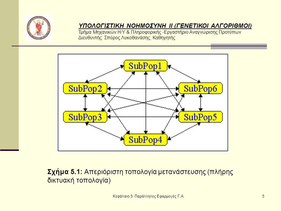 ΥΠΟΛΟΓΙΣΤΙΚΗ ΝΟΗΜΟΣΥΝΗ ΙΙ (ΓΕΝΕΤΙΚΟΙ ΑΛΓΟΡΙΘΜΟΙ) Τμήμα Μηχανικών Η/Υ & Πληροφορικής -Εργαστήριο Αναγνώρισης Προτύπων Διευθυντής: Σπύρος Λυκοθανάσης, Καθηγητής Κεφάλαιο 5: Παράλληλες Εφαρμογές Γ.Α.5 Σχήμα 5.1: Απεριόριστη τοπολογία μετανάστευσης (πλήρης δικτυακή τοπολογία)