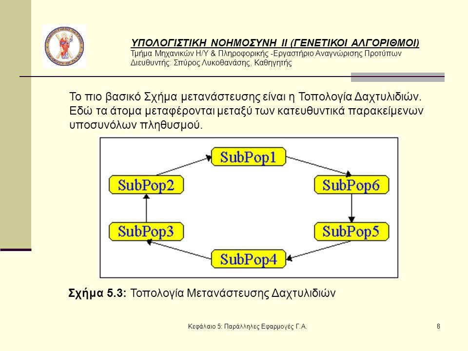 ΥΠΟΛΟΓΙΣΤΙΚΗ ΝΟΗΜΟΣΥΝΗ ΙΙ (ΓΕΝΕΤΙΚΟΙ ΑΛΓΟΡΙΘΜΟΙ) Τμήμα Μηχανικών Η/Υ & Πληροφορικής -Εργαστήριο Αναγνώρισης Προτύπων Διευθυντής: Σπύρος Λυκοθανάσης, Καθηγητής Κεφάλαιο 5: Παράλληλες Εφαρμογές Γ.Α.8 Το πιο βασικό Σχήμα μετανάστευσης είναι η Τοπολογία Δαχτυλιδιών.