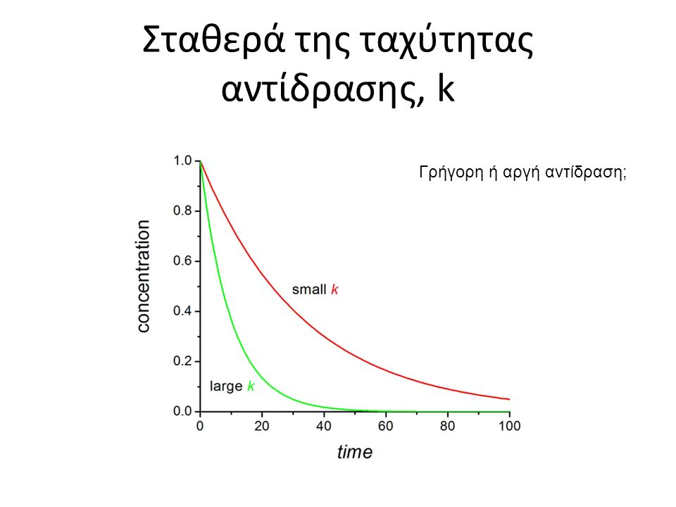 Σταθερά της ταχύτητας αντίδρασης, k Γρήγορη ή αργή αντίδραση;