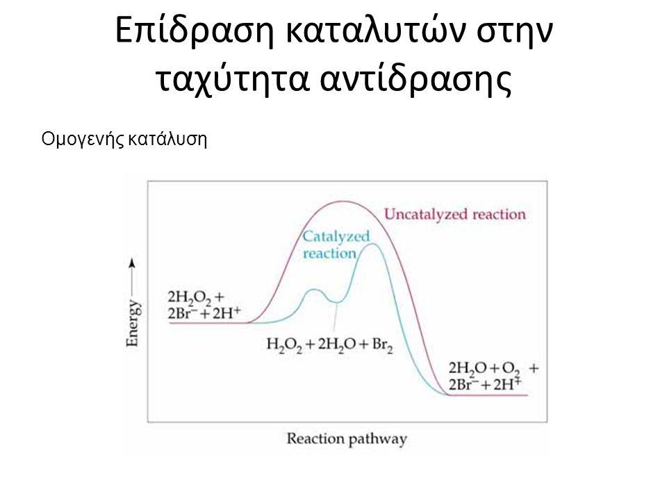Επίδραση καταλυτών στην ταχύτητα αντίδρασης Ομογενής κατάλυση