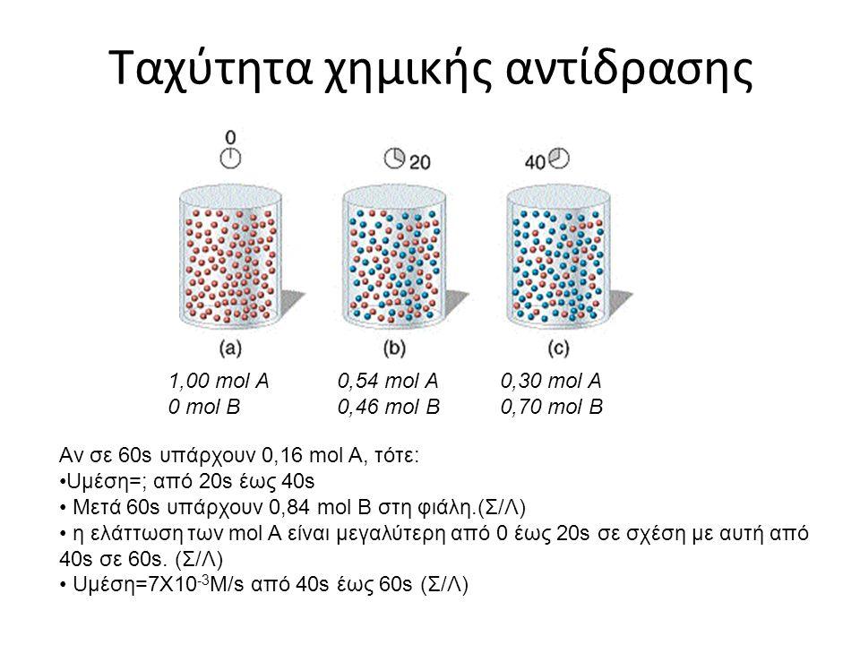 Ταχύτητα χημικής αντίδρασης 1,00 mol A 0 mol B 0,54 mol A 0,46 mol B 0,30 mol A 0,70 mol B Αν σε 60s υπάρχουν 0,16 mol A, τότε: Uμέση=; από 20s έως 40s Μετά 60s υπάρχουν 0,84 mol B στη φιάλη.(Σ/Λ) η ελάττωση των mol Α είναι μεγαλύτερη από 0 έως 20s σε σχέση με αυτή από 40s σε 60s.