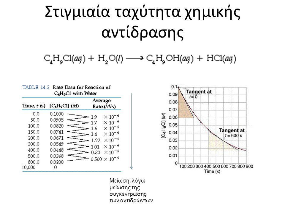 Στιγμιαία ταχύτητα χημικής αντίδρασης Μείωση, λόγω μείωσης της συγκέντρωσης των αντιδρώντων