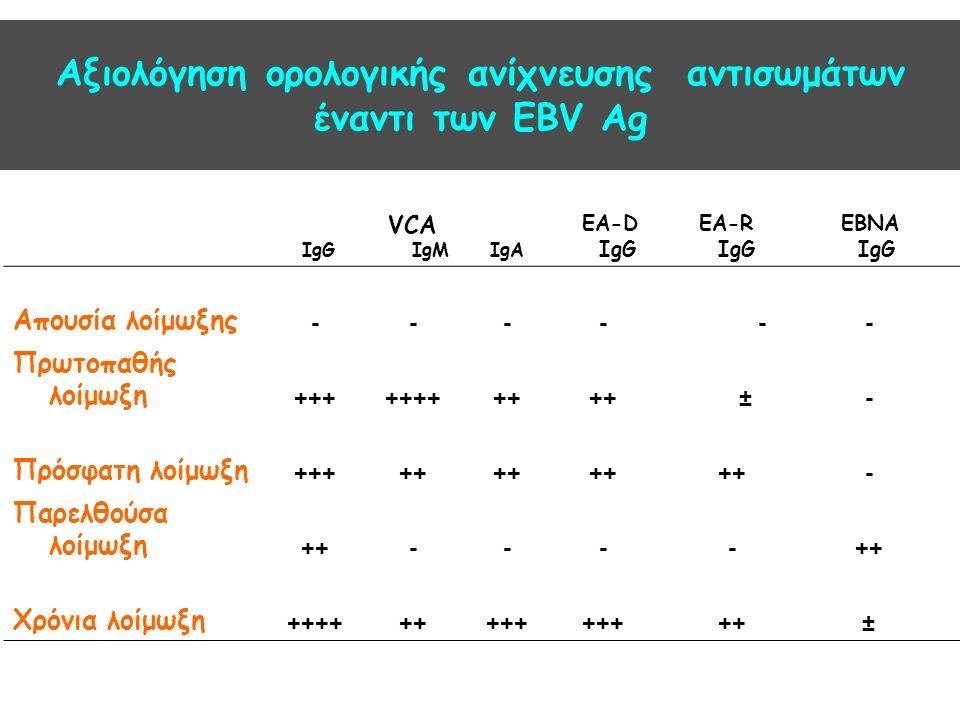 Αξιολόγηση ορολογικής ανίχνευσης αντισωμάτων έναντι των EBV Ag IgG VCA IgMIgA EA-D IgG EA-R IgG EBNA IgG Απουσία λοίμωξης ---- -- Πρωτοπαθής λοίμωξη +++++++++ ±- Πρόσφατη λοίμωξη +++++ - Παρελθούσα λοίμωξη ++---- Χρόνια λοίμωξη +++++++++ ++±