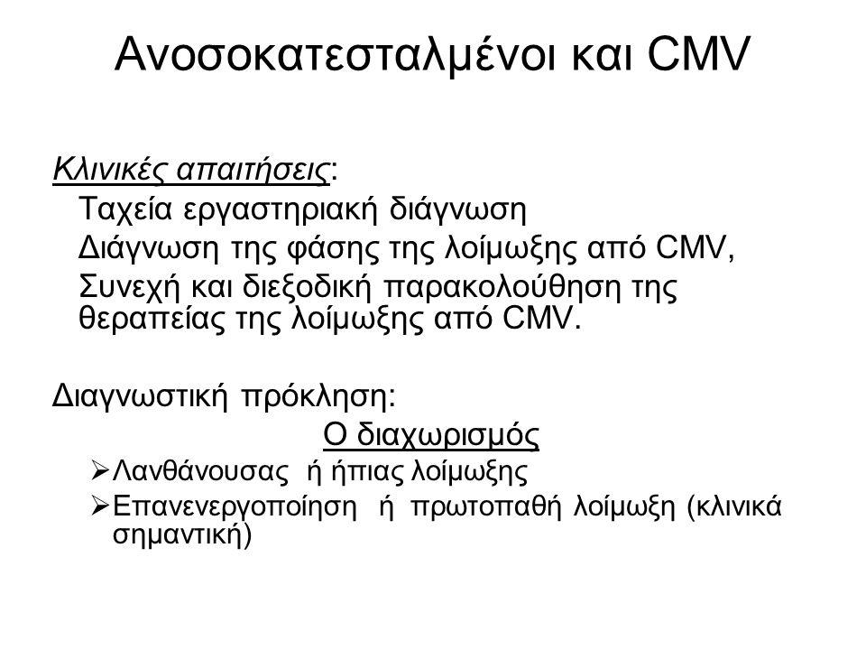 Ανοσοκατεσταλμένοι και CMV Κλινικές απαιτήσεις: Ταχεία εργαστηριακή διάγνωση Διάγνωση της φάσης της λοίμωξης από CMV, Συνεχή και διεξοδική παρακολούθηση της θεραπείας της λοίμωξης από CMV.
