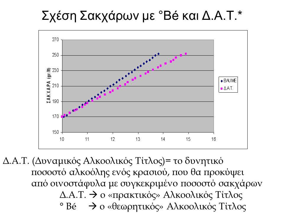 Σχέση Σακχάρων με °Βé και Δ.Α.Τ.* Δ.Α.Τ. (Δυναμικός Αλκοολικός Τίτλος)= το δυνητικό ποσοστό αλκοόλης ενός κρασιού, που θα προκύψει από οινοστάφυλα με