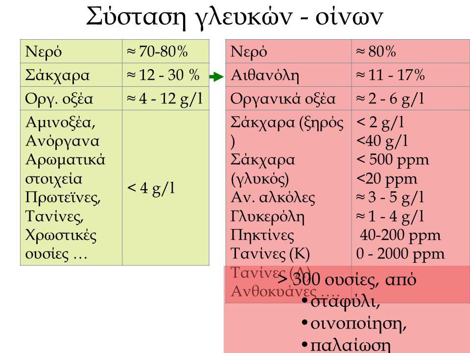 Σύσταση γλευκών - οίνων Νερό≈ 70-80% Σάκχαρα≈ 12 - 30 % Οργ. οξέα≈ 4 - 12 g/l Αμινοξέα, Ανόργανα Αρωματικά στοιχεία Πρωτεϊνες, Τανίνες, Χρωστικές ουσί