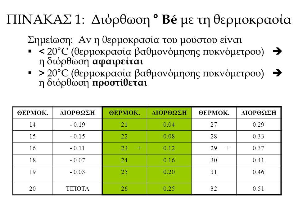 ΜΕΤΡΗΣΗ ΟΛΙΚΗΣ ΟΞΥΤΗΤΑΣ Τιτλοδότηση: 10 ml γλεύκους (- CO 2 ) μεταφέρονται σε κωνική φιάλη 100 ml + 30 ml απιονισμένο νερό 5 σταγόνες δείκτη και Τιτλοδοτούνται με 0,1 N NaOH, ως την αλλαγή του χρώματος (αλλαγή pH γλεύκους από όξινο σε ουδέτερο) Υπολογισμός: Ο.Ο.
