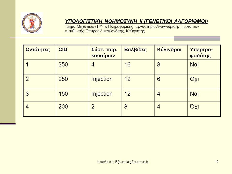 ΥΠΟΛΟΓΙΣΤΙΚΗ ΝΟΗΜΟΣΥΝΗ ΙΙ (ΓΕΝΕΤΙΚΟΙ ΑΛΓΟΡΙΘΜΟΙ) Τμήμα Μηχανικών Η/Υ & Πληροφορικής -Εργαστήριο Αναγνώρισης Προτύπων Διευθυντής: Σπύρος Λυκοθανάσης, Καθηγητής Κεφάλαιο 1: Εξελικτικές Στρατηγικές10 ΟντότητεςCIDΣύστ.