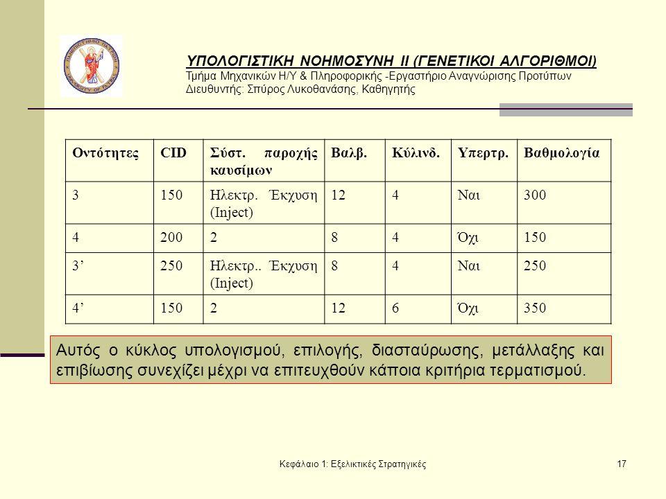 ΥΠΟΛΟΓΙΣΤΙΚΗ ΝΟΗΜΟΣΥΝΗ ΙΙ (ΓΕΝΕΤΙΚΟΙ ΑΛΓΟΡΙΘΜΟΙ) Τμήμα Μηχανικών Η/Υ & Πληροφορικής -Εργαστήριο Αναγνώρισης Προτύπων Διευθυντής: Σπύρος Λυκοθανάσης, Καθηγητής Κεφάλαιο 1: Εξελικτικές Στρατηγικές17 ΟντότητεςCIDΣύστ.