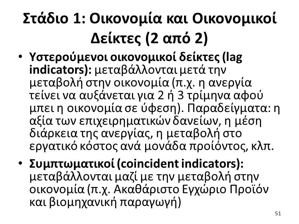 Στάδιο 1: Οικονομία και Οικονομικοί Δείκτες (2 από 2) Υστερούμενοι οικονομικοί δείκτες (lag indicators): μεταβάλλονται μετά την μεταβολή στην οικονομία (π.χ.