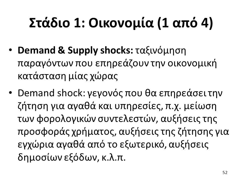 Στάδιο 1: Οικονομία (1 από 4) Demand & Supply shocks: ταξινόμηση παραγόντων που επηρεάζουν την οικονομική κατάσταση μίας χώρας Demand shock: γεγονός που θα επηρεάσει την ζήτηση για αγαθά και υπηρεσίες, π.χ.