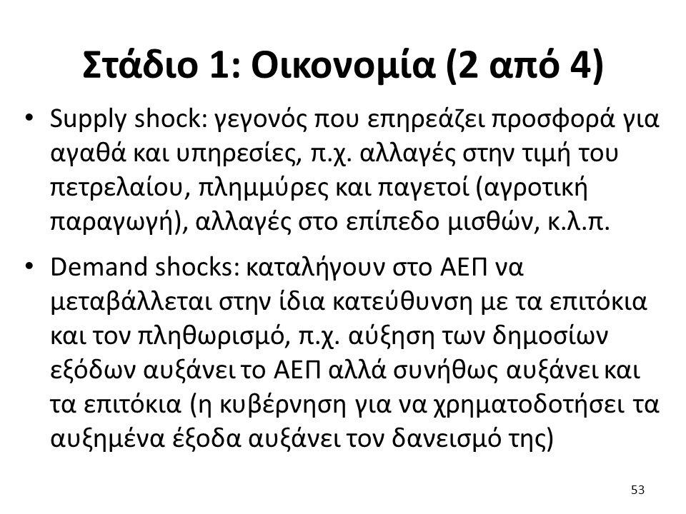 Στάδιο 1: Οικονομία (2 από 4) Supply shock: γεγονός που επηρεάζει προσφορά για αγαθά και υπηρεσίες, π.χ.