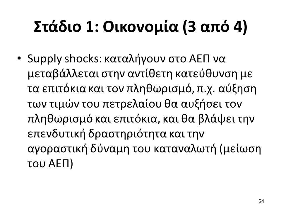 Στάδιο 1: Οικονομία (3 από 4) Supply shocks: καταλήγουν στο ΑΕΠ να μεταβάλλεται στην αντίθετη κατεύθυνση με τα επιτόκια και τον πληθωρισμό, π.χ.