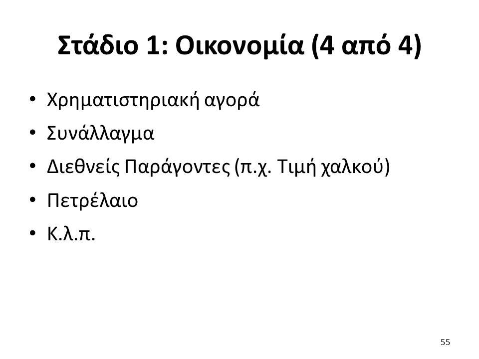 Στάδιο 1: Οικονομία (4 από 4) Χρηματιστηριακή αγορά Συνάλλαγμα Διεθνείς Παράγοντες (π.χ.