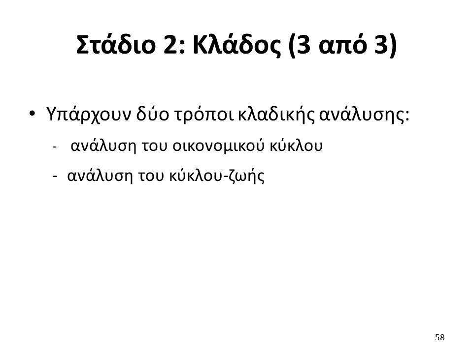 Στάδιο 2: Κλάδος (3 από 3) Υπάρχουν δύο τρόποι κλαδικής ανάλυσης: - ανάλυση του οικονομικού κύκλου -ανάλυση του κύκλου-ζωής 58