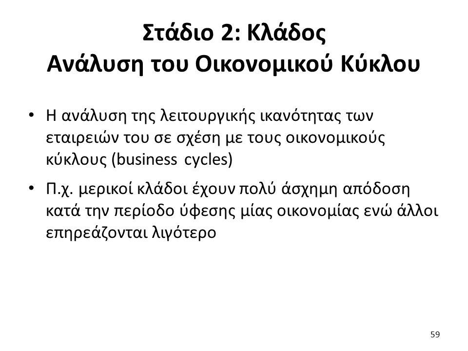 Στάδιο 2: Κλάδος Ανάλυση του Οικονομικού Κύκλου Η ανάλυση της λειτουργικής ικανότητας των εταιρειών του σε σχέση με τους οικονομικούς κύκλους (business cycles) Π.χ.