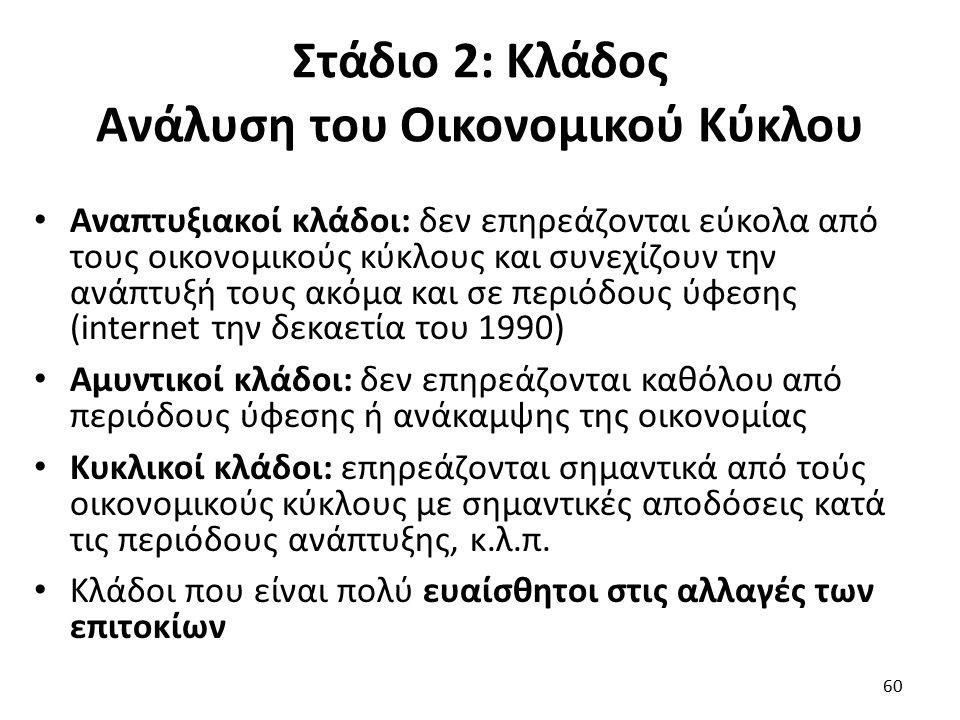 Στάδιο 2: Κλάδος Ανάλυση του Οικονομικού Κύκλου Αναπτυξιακοί κλάδοι: δεν επηρεάζονται εύκολα από τους οικονομικούς κύκλους και συνεχίζουν την ανάπτυξή τους ακόμα και σε περιόδους ύφεσης (internet την δεκαετία του 1990) Αμυντικοί κλάδοι: δεν επηρεάζονται καθόλου από περιόδους ύφεσης ή ανάκαμψης της οικονομίας Κυκλικοί κλάδοι: επηρεάζονται σημαντικά από τούς οικονομικούς κύκλους με σημαντικές αποδόσεις κατά τις περιόδους ανάπτυξης, κ.λ.π.