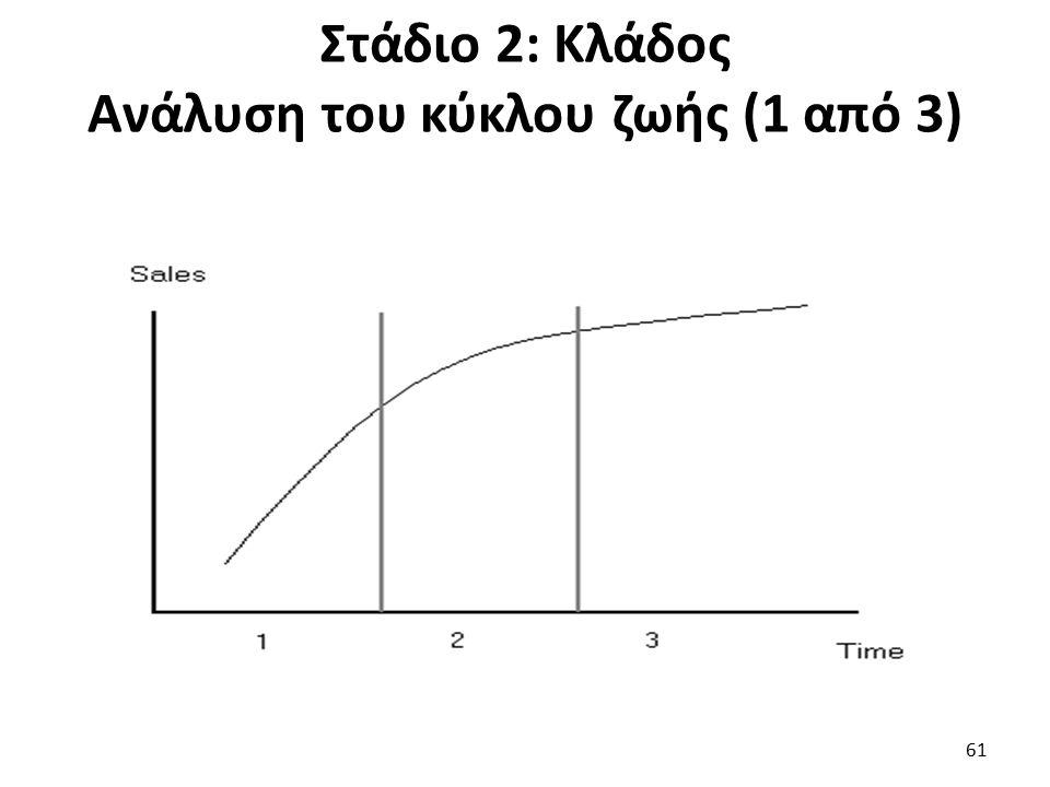 Στάδιο 2: Κλάδος Ανάλυση του κύκλου ζωής (1 από 3) 61