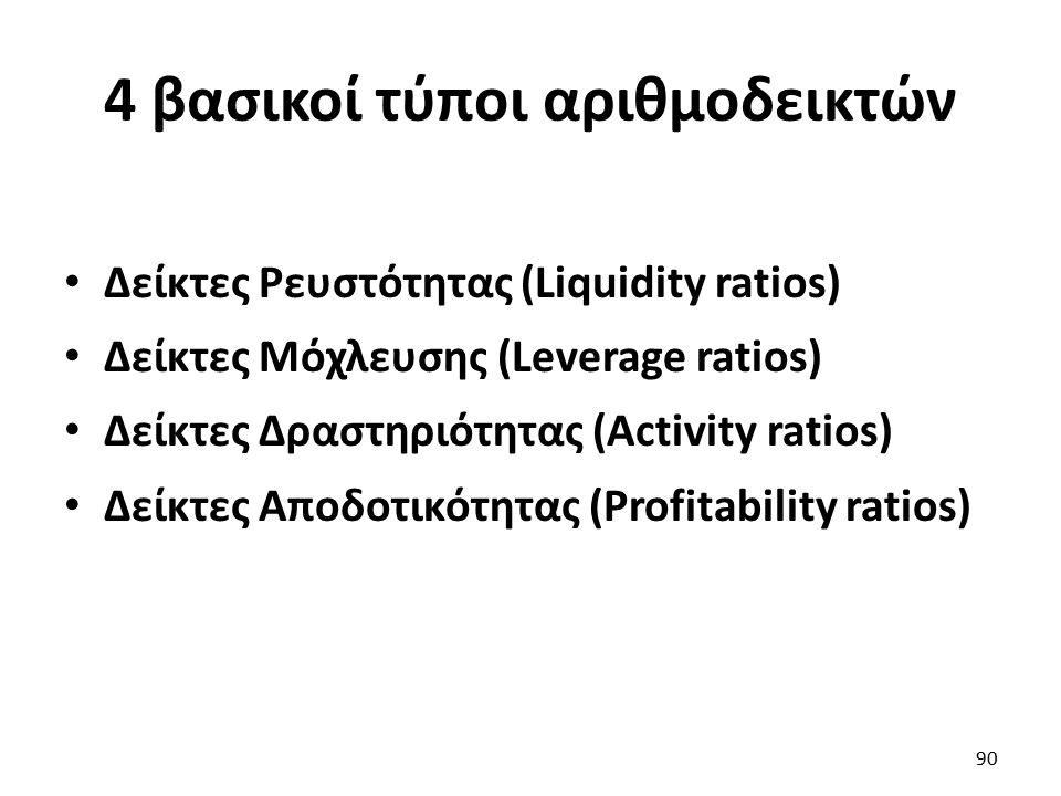 4 βασικοί τύποι αριθμοδεικτών Δείκτες Ρευστότητας (Liquidity ratios) Δείκτες Μόχλευσης (Leverage ratios) Δείκτες Δραστηριότητας (Activity ratios) Δείκτες Αποδοτικότητας (Profitability ratios) 90