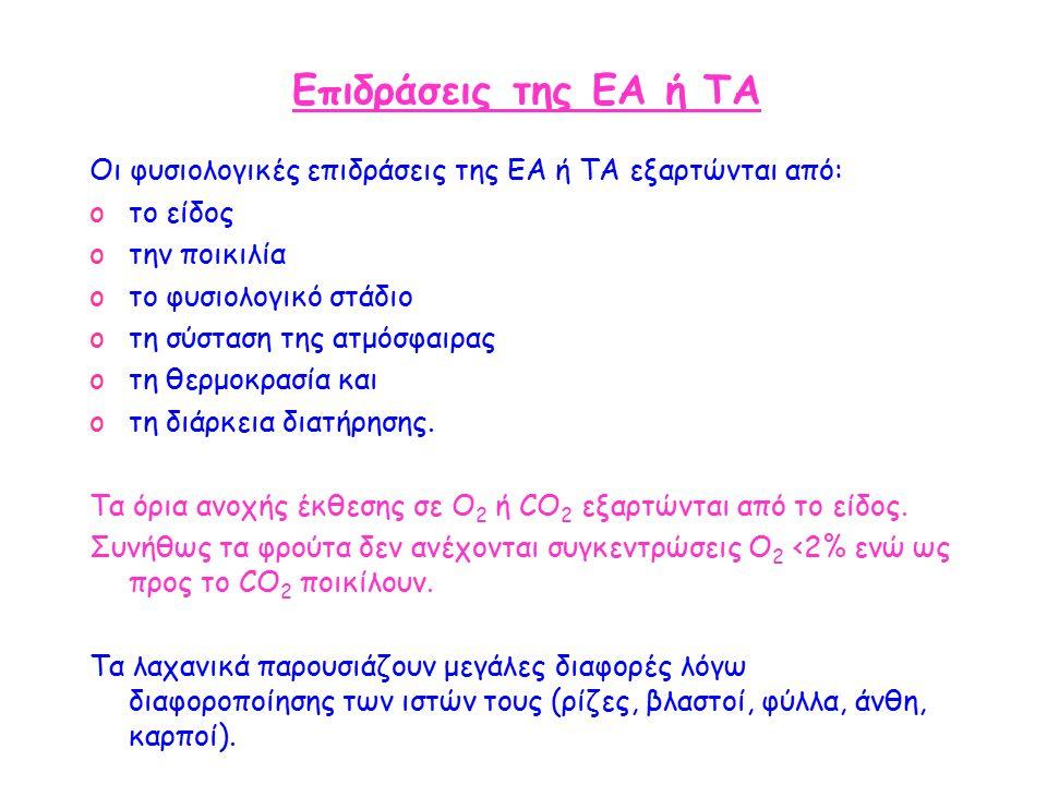 Επιδράσεις της ΕΑ ή ΤΑ Οι φυσιολογικές επιδράσεις της ΕΑ ή ΤΑ εξαρτώνται από: oτο είδος oτην ποικιλία oτο φυσιολογικό στάδιο oτη σύσταση της ατμόσφαιρας oτη θερμοκρασία και oτη διάρκεια διατήρησης.