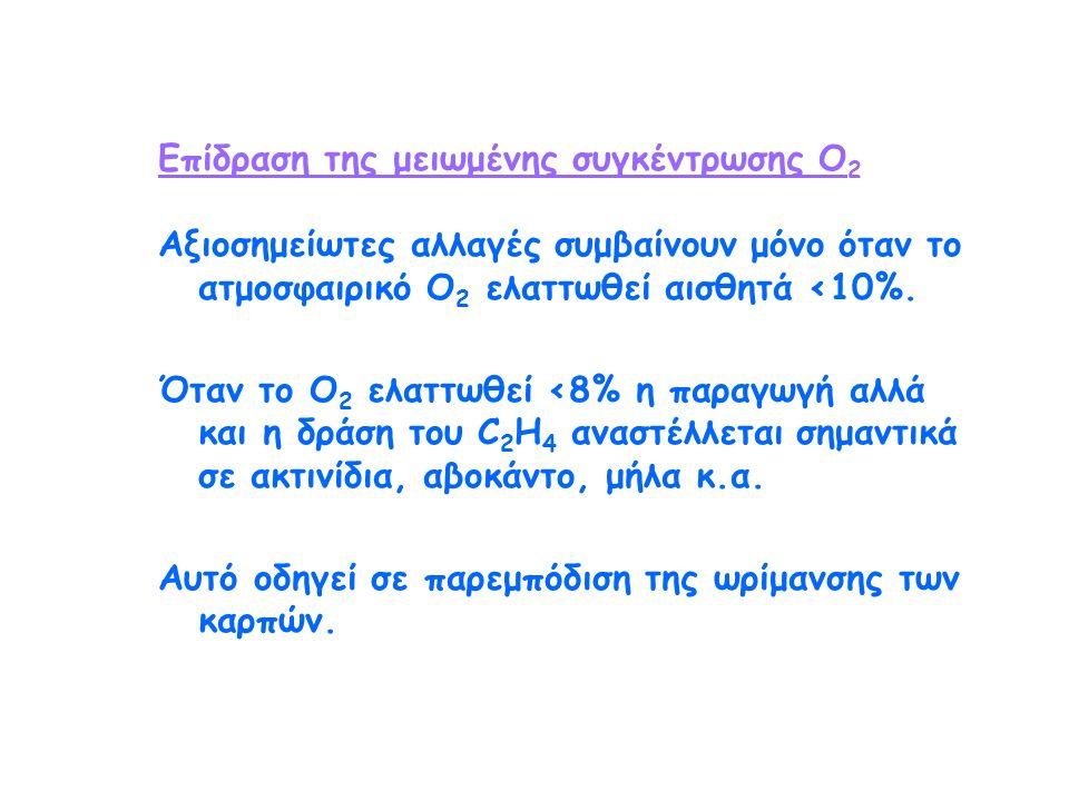 Επίδραση της μειωμένης συγκέντρωσης Ο 2 Αξιοσημείωτες αλλαγές συμβαίνουν μόνο όταν το ατμοσφαιρικό Ο 2 ελαττωθεί αισθητά <10%.