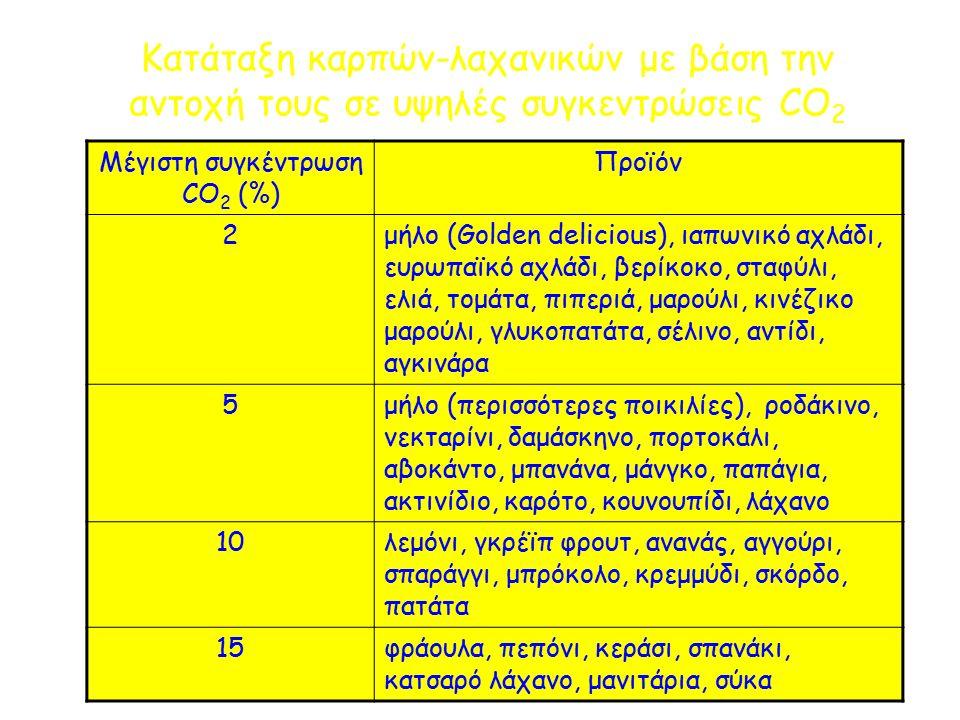 Κατάταξη καρπών-λαχανικών με βάση την αντοχή τους σε υψηλές συγκεντρώσεις CΟ 2 Μέγιστη συγκέντρωση CΟ 2 (%) Προϊόν 2μήλο (Golden delicious), ιαπωνικό αχλάδι, ευρωπαϊκό αχλάδι, βερίκοκο, σταφύλι, ελιά, τομάτα, πιπεριά, μαρούλι, κινέζικο μαρούλι, γλυκοπατάτα, σέλινο, αντίδι, αγκινάρα 5μήλο (περισσότερες ποικιλίες), ροδάκινο, νεκταρίνι, δαμάσκηνο, πορτοκάλι, αβοκάντο, μπανάνα, μάνγκο, παπάγια, ακτινίδιο, καρότο, κουνουπίδι, λάχανο 10λεμόνι, γκρέϊπ φρουτ, ανανάς, αγγούρι, σπαράγγι, μπρόκολο, κρεμμύδι, σκόρδο, πατάτα 15φράουλα, πεπόνι, κεράσι, σπανάκι, κατσαρό λάχανο, μανιτάρια, σύκα