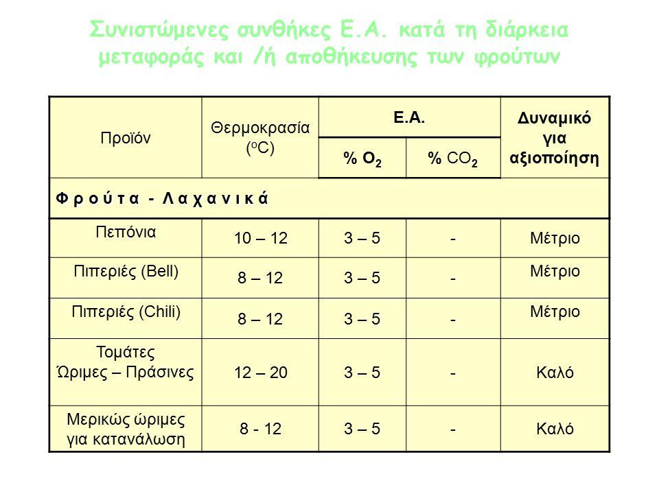 Προϊόν Θερμοκρασία ( ο C) Ε.Α.