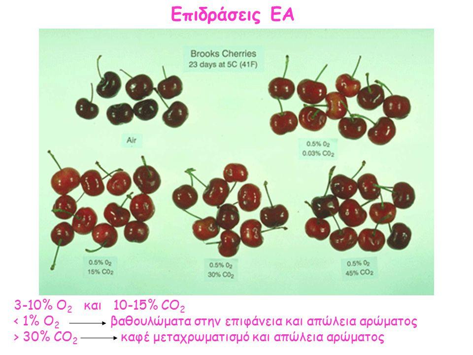 Επιδράσεις ΕΑ 3-10% O 2 και 10-15% CO 2 30% CO 2 καφέ μεταχρωματισμό και απώλεια αρώματος
