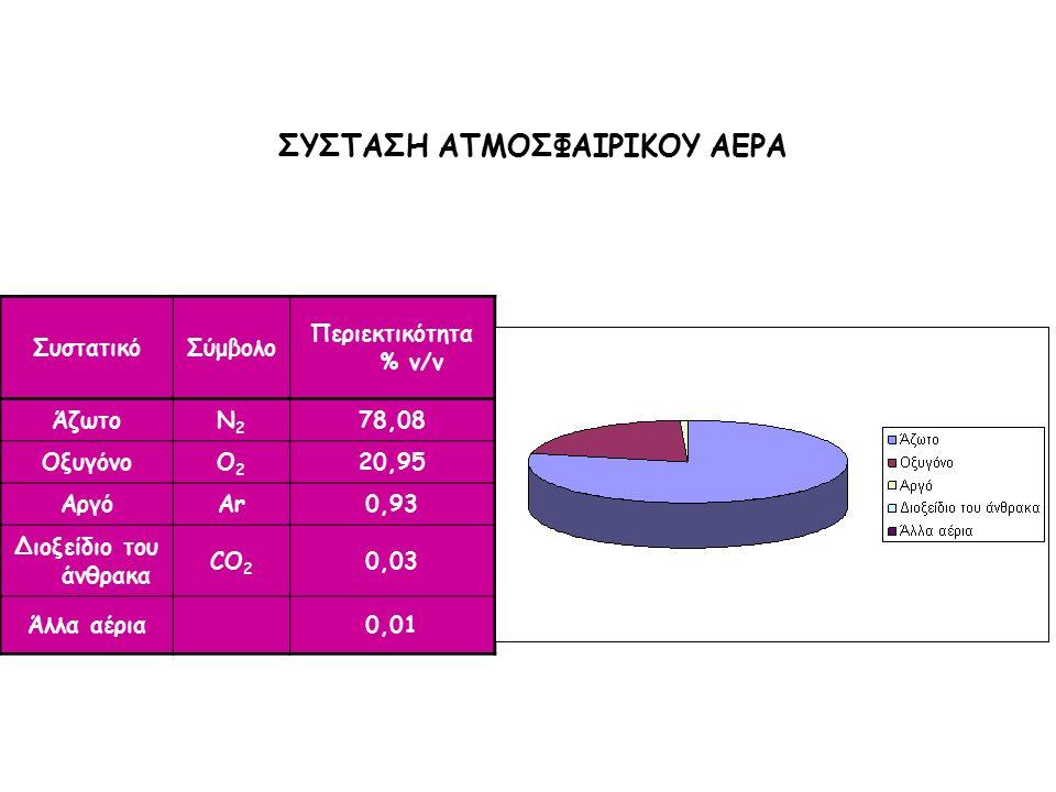 ΣυστατικόΣύμβολο Περιεκτικότητα % v/v ΆζωτοN2N2 78,08 ΟξυγόνοO2O2 20,95 ΑργόAr0,93 Διοξείδιο του άνθρακα CO 2 0,03 Άλλα αέρια0,01 ΣΥΣΤΑΣΗ ΑΤΜΟΣΦΑΙΡΙΚΟΥ ΑΕΡΑ