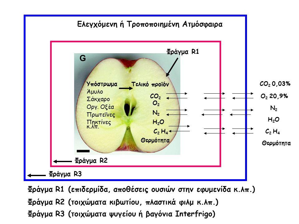 Ελεγχόμενη ή Τροποποιημένη Ατμόσφαιρα Φράγμα R3 Φράγμα R2 Φράγμα R1 CO 2 0,03% CO 2 O2O2 O 2 20,9% C 2 H 4 Η2OΗ2O Ν2Ν2 Θερμότητα Ν2Ν2 Η2OΗ2O C 2 H 4 Θερμότητα Υπόστρωμα Άμυλο Σάκχαρο Οργ.