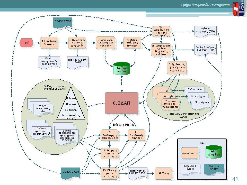 41 Τμήμα Ψηφιακών Συστημάτων